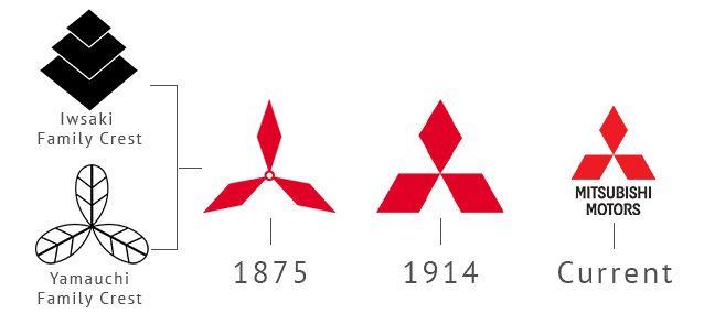 Historias Mitsubishi