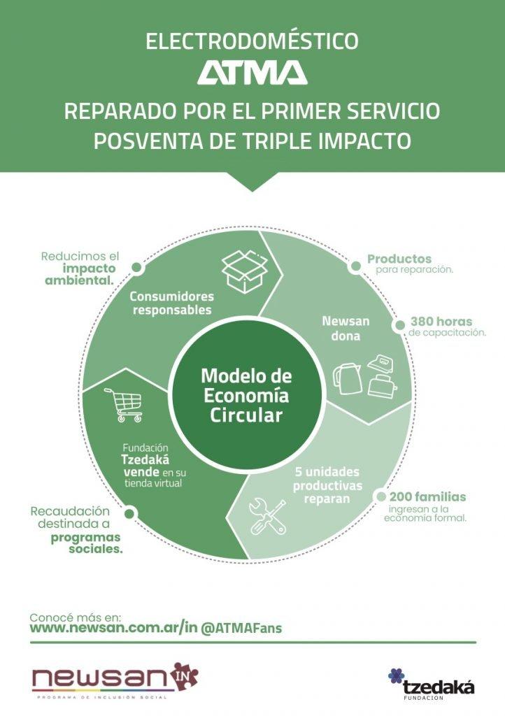 Infografía de Newsan In, el programa de reparación de electrodomésticos inclusivo